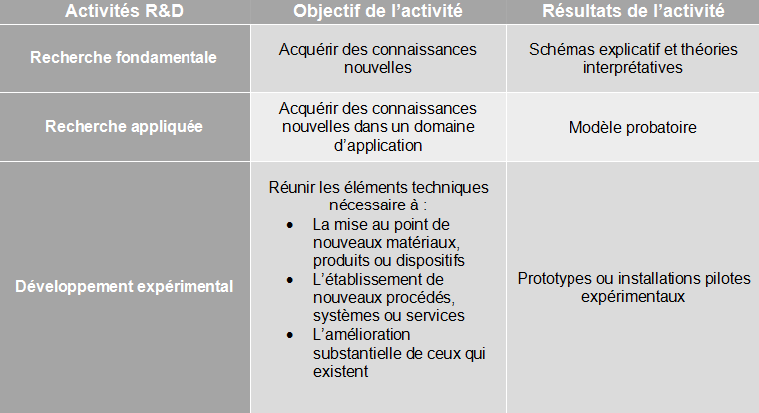 Le financement de l'innovation 4